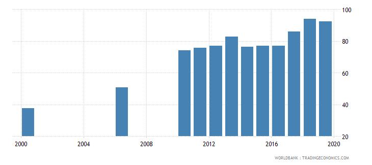 kazakhstan gross enrolment ratio post secondary non tertiary female percent wb data