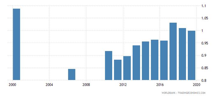 kazakhstan gross enrolment ratio post secondary non tertiary gender parity index gpi wb data