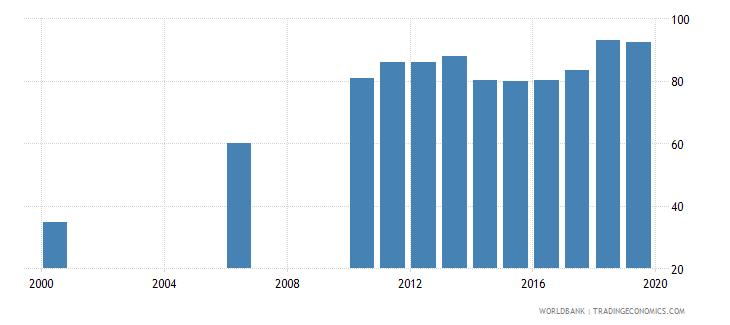 kazakhstan gross enrolment ratio post secondary non tertiary male percent wb data