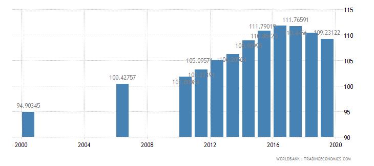 kazakhstan gross enrolment ratio primary and secondary both sexes percent wb data