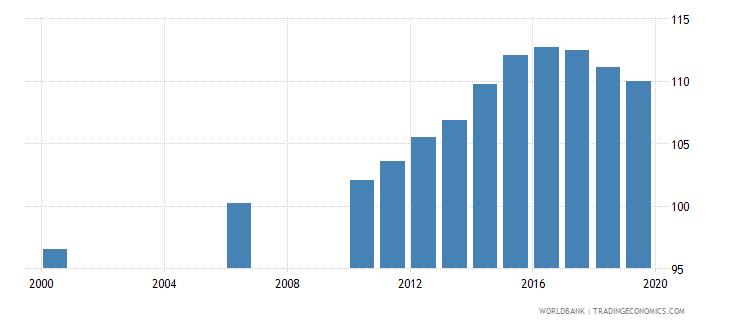kazakhstan gross enrolment ratio primary and secondary female percent wb data