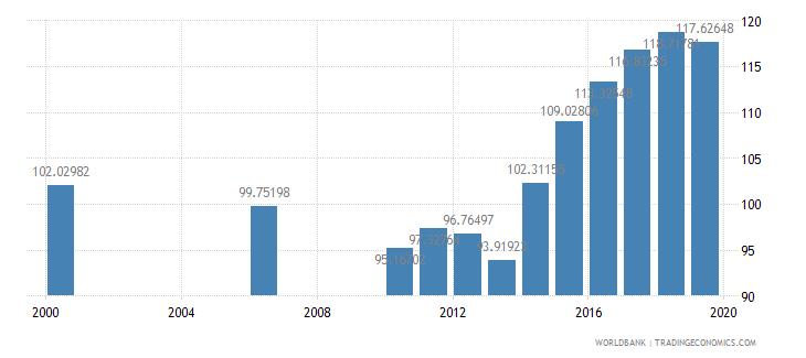 kazakhstan gross enrolment ratio upper secondary female percent wb data