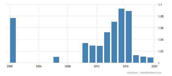 kazakhstan gross enrolment ratio upper secondary gender parity index gpi wb data