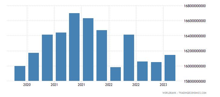 kazakhstan gross ext debt pos  all sectors all maturities all instruments usd dect wb data