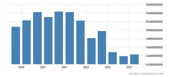 kazakhstan gross ext debt pos  all sectors long term all instruments usd wb data