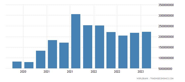 kazakhstan gross ext debt pos  central bank all maturities all instruments usd wb data