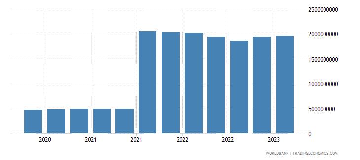 kazakhstan gross ext debt pos  central bank long term all instruments usd wb data