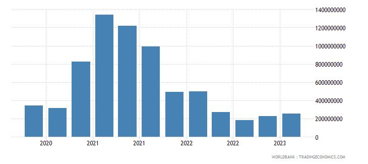 kazakhstan gross ext debt pos  central bank short term all instruments usd wb data