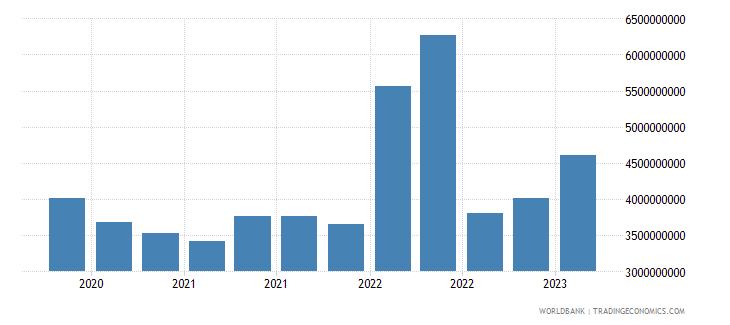kazakhstan gross ext debt pos  deposit taking corp  exc cb long term all instruments usd wb data