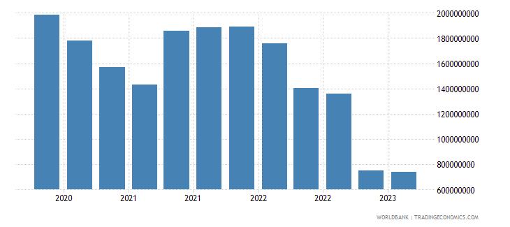 kazakhstan gross ext debt pos  deposit taking corp  exc cb long term debt securities usd wb data