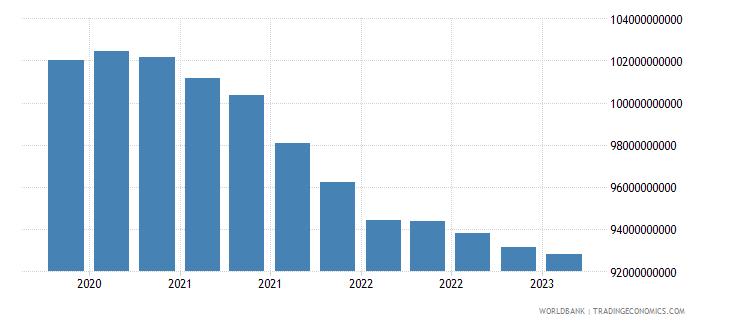 kazakhstan gross ext debt pos  di intercom lending all maturities all instruments usd wb data