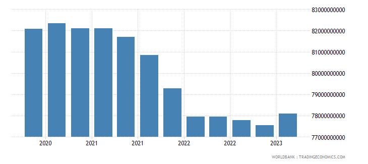 kazakhstan gross ext debt pos  di intercom lending all maturities debt liab of di ent to dir investors usd wb data