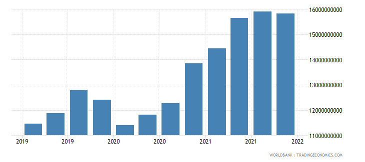 kazakhstan gross ext debt pos  general government long term all instruments usd wb data