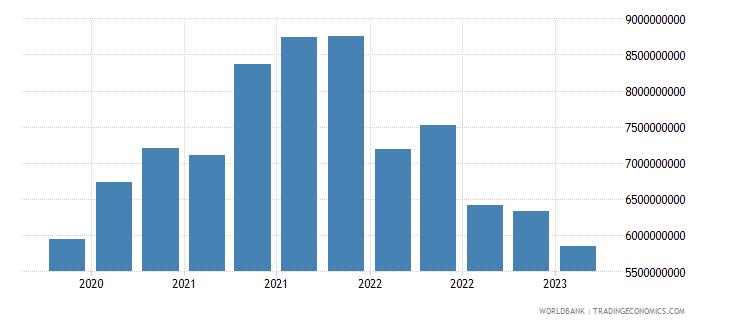 kazakhstan gross ext debt pos  general government long term debt securities usd wb data
