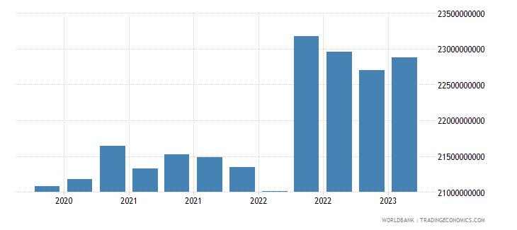 kazakhstan gross ext debt pos  other sectors long term loans usd wb data