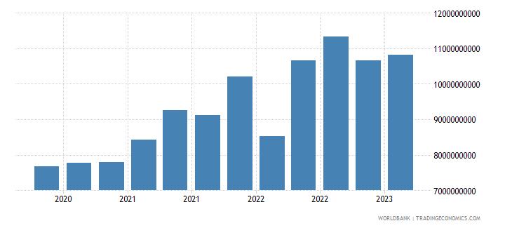 kazakhstan gross ext debt pos  other sectors short term all instruments usd wb data