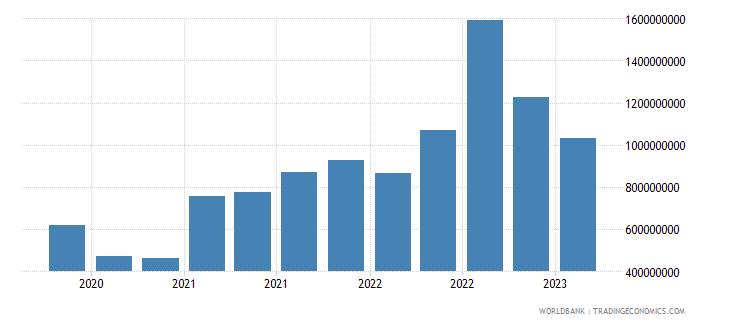 kazakhstan gross ext debt pos  other sectors short term loans usd wb data