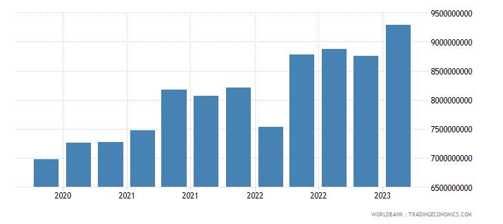 kazakhstan gross ext debt pos  other sectors short term trade credit and advances usd wb data