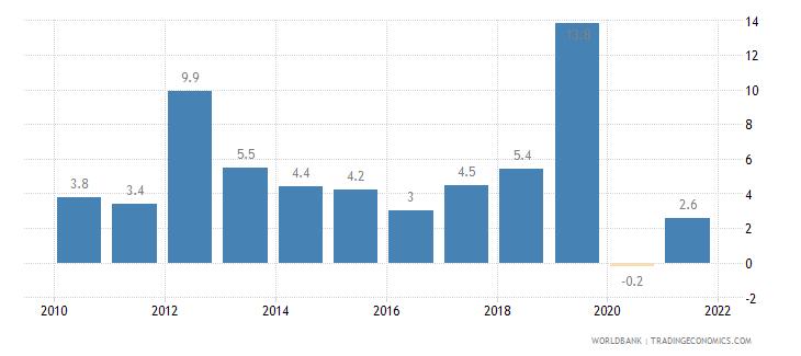 kazakhstan gross fixed capital formation annual percent growth wb data