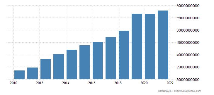 kazakhstan gross fixed capital formation constant lcu wb data