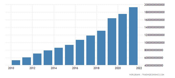 kazakhstan gross fixed capital formation current lcu wb data