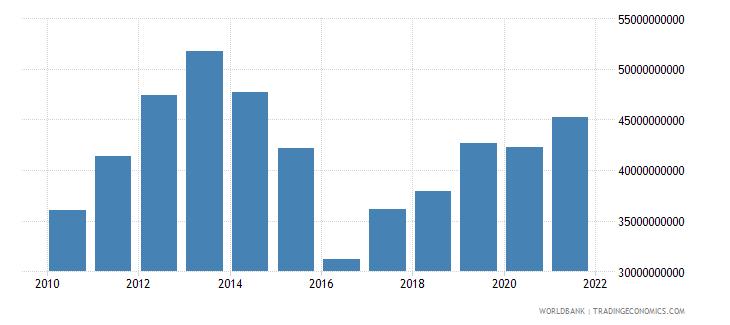 kazakhstan gross fixed capital formation us dollar wb data