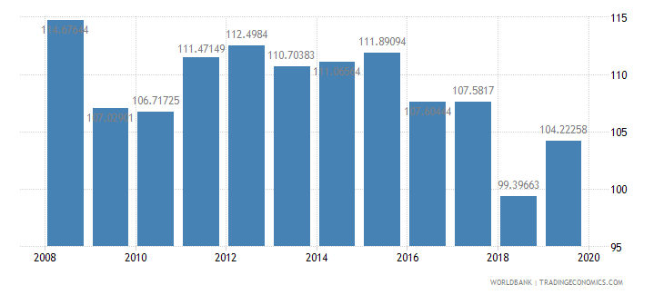 kazakhstan gross intake rate in grade 1 total percent of relevant age group wb data