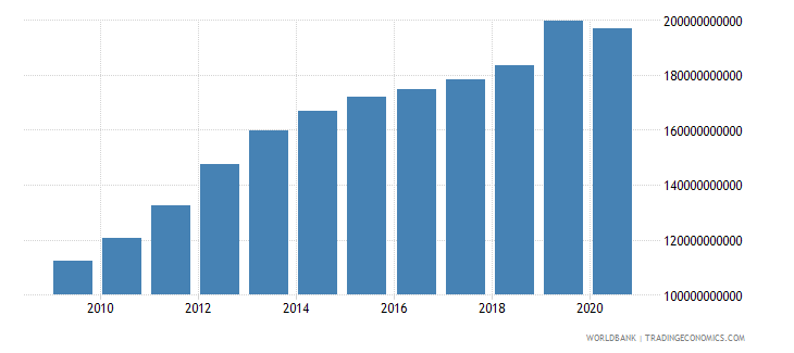 kazakhstan gross national expenditure constant 2000 us dollar wb data