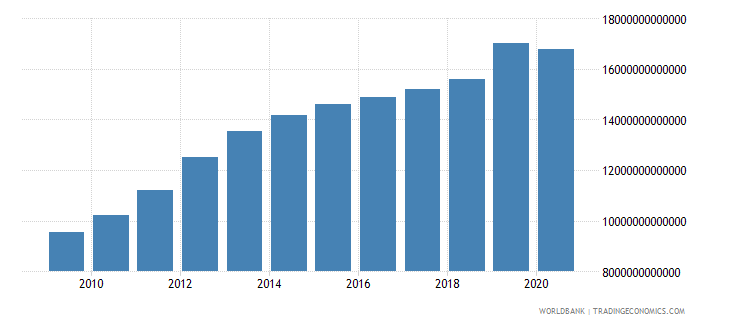 kazakhstan gross national expenditure constant lcu wb data