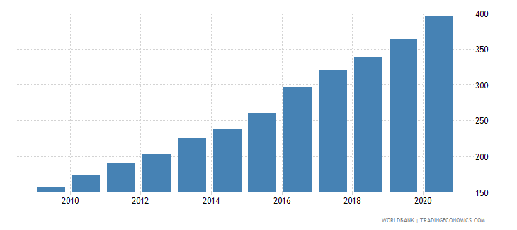 kazakhstan gross national expenditure deflator base year varies by country wb data