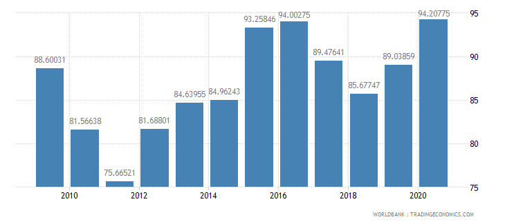 kazakhstan gross national expenditure percent of gdp wb data