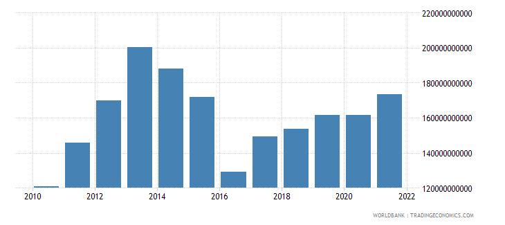 kazakhstan gross national expenditure us dollar wb data