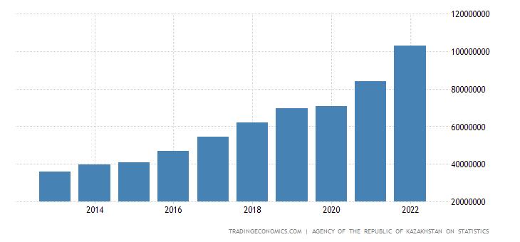 Kazakhstan Gross National Product