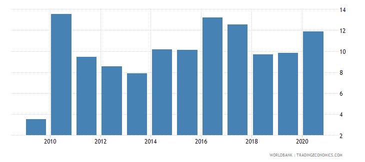 kazakhstan gross portfolio debt liabilities to gdp percent wb data