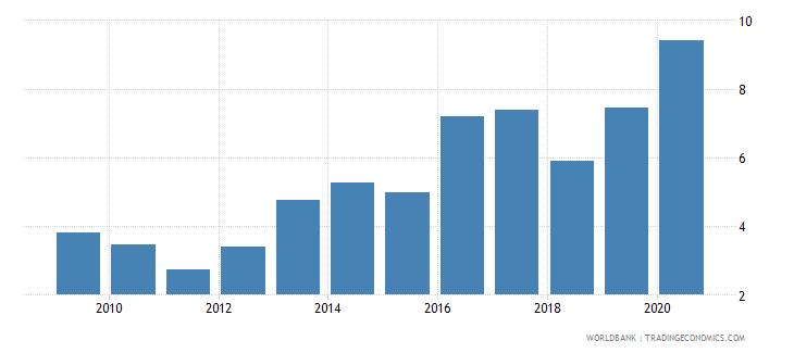 kazakhstan gross portfolio equity assets to gdp percent wb data