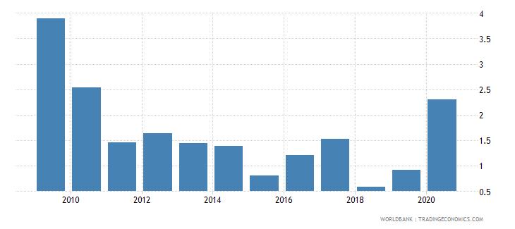 kazakhstan gross portfolio equity liabilities to gdp percent wb data