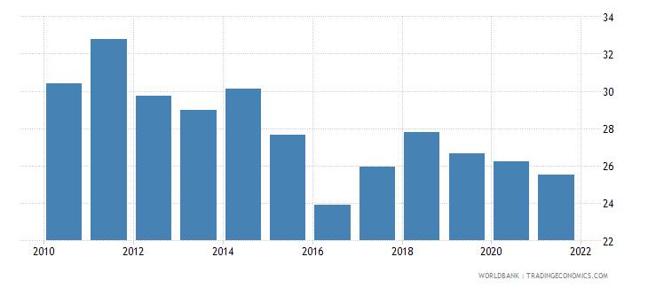 kazakhstan gross savings percent of gdp wb data
