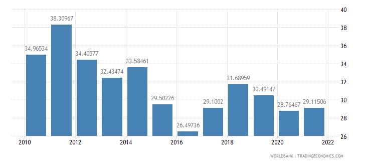 kazakhstan gross savings percent of gni wb data