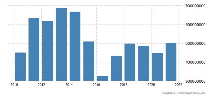 kazakhstan gross savings us dollar wb data