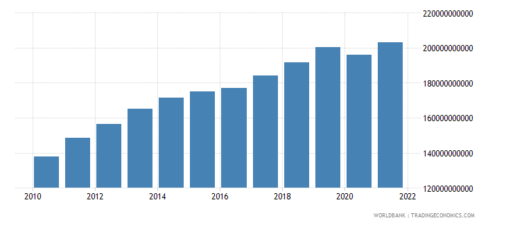kazakhstan gross value added at factor cost constant 2000 us dollar wb data