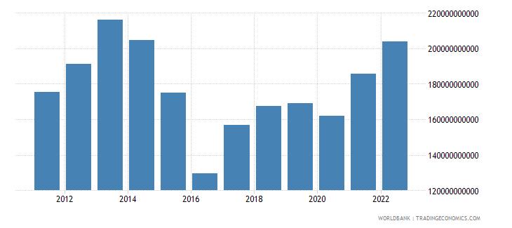 kazakhstan gross value added at factor cost us dollar wb data