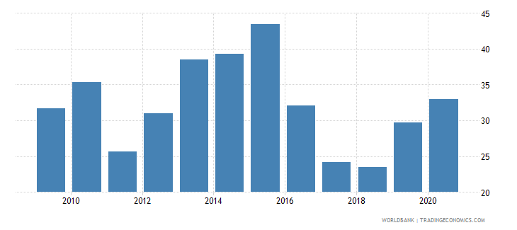 kazakhstan high technology exports percent of manufactured exports wb data