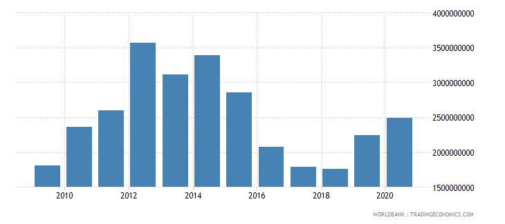 kazakhstan high technology exports us dollar wb data