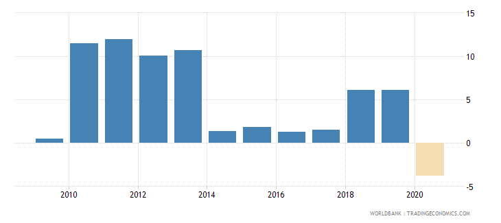 kazakhstan household final consumption expenditure annual percent growth wb data