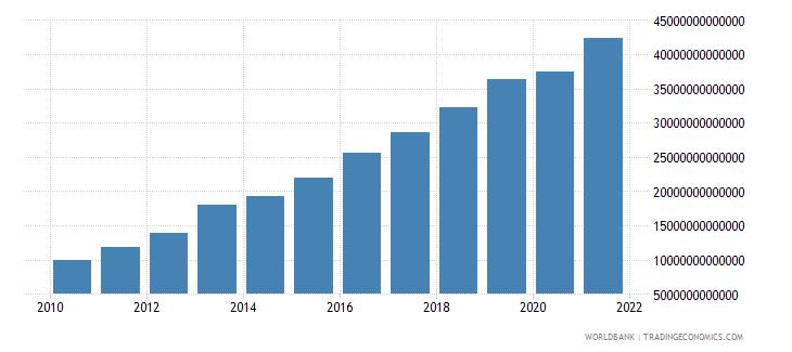 kazakhstan household final consumption expenditure current lcu wb data