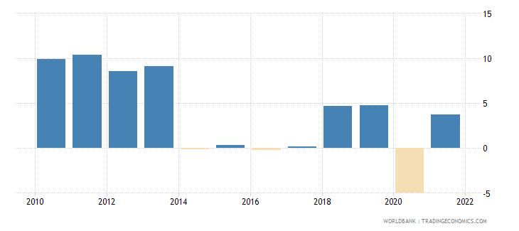 kazakhstan household final consumption expenditure per capita growth annual percent wb data