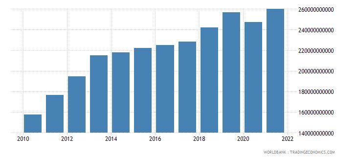 kazakhstan household final consumption expenditure ppp constant 2005 international dollar wb data