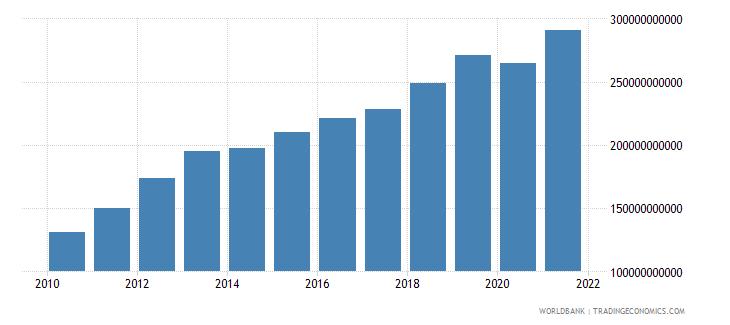 kazakhstan household final consumption expenditure ppp us dollar wb data