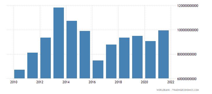 kazakhstan household final consumption expenditure us dollar wb data