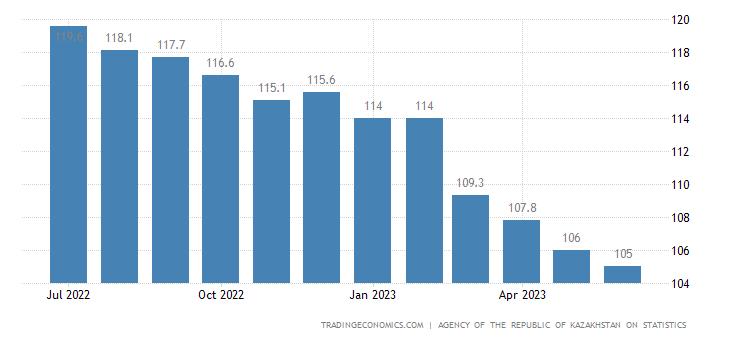 Kazakhstan Housing Index